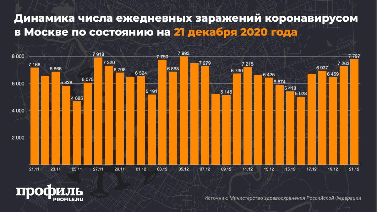 Динамика числа ежедневных заражений коронавирусом в Москве по состоянию на 21 декабря 2020 года