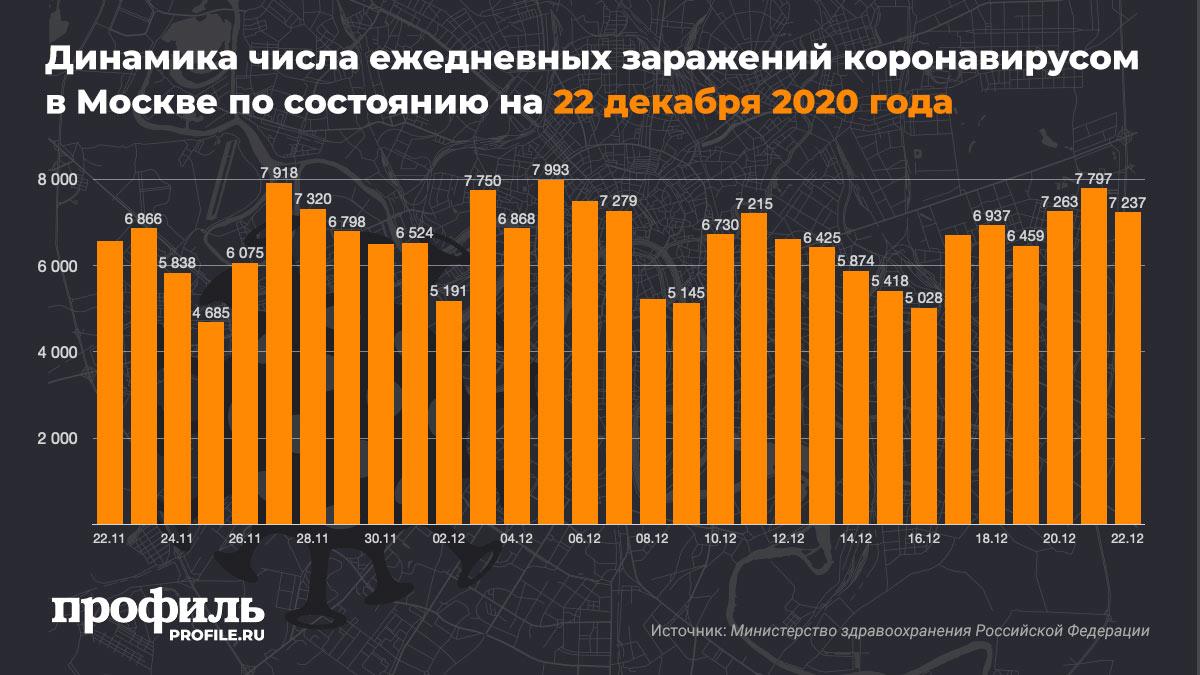 Динамика числа ежедневных заражений коронавирусом в Москве по состоянию на 22 декабря 2020 года