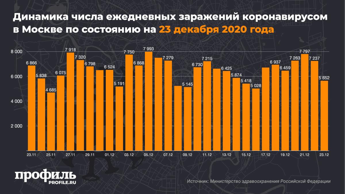 Динамика числа ежедневных заражений коронавирусом в Москве по состоянию на 23 декабря 2020 года