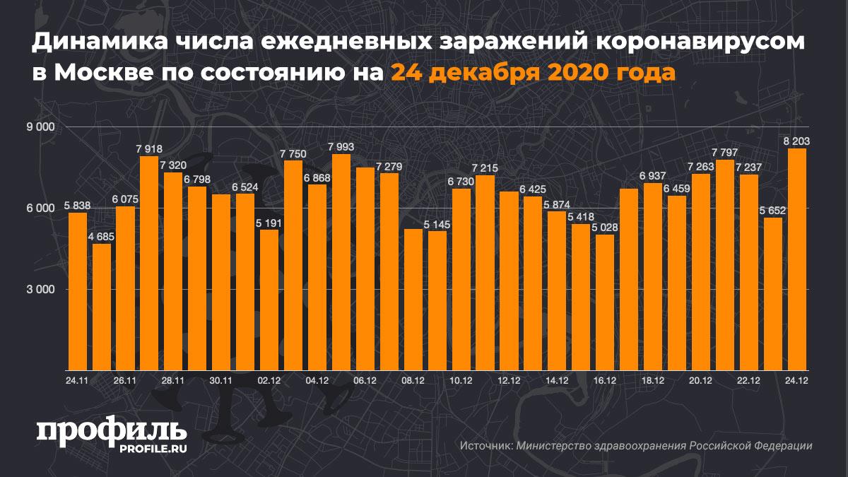 Динамика числа ежедневных заражений коронавирусом в Москве по состоянию на 24 декабря 2020 года