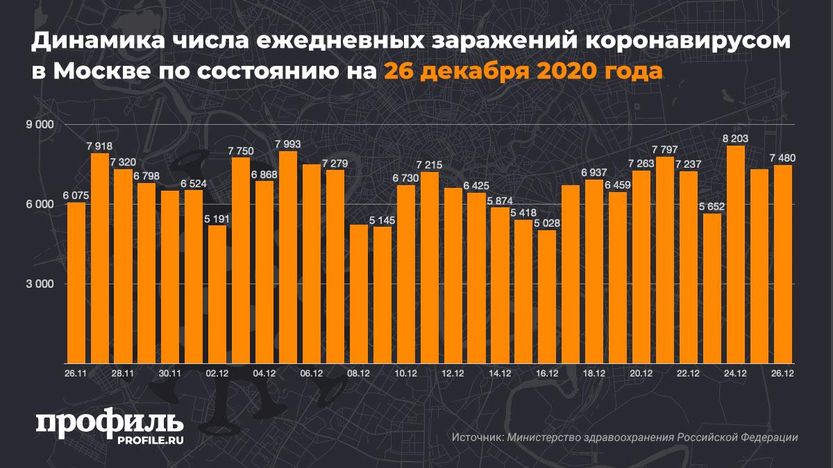 Динамика числа ежедневных заражений коронавирусом в Москве по состоянию на 26 декабря 2020 года