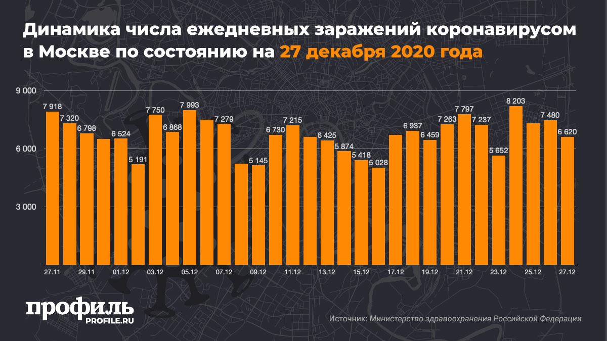 Динамика числа ежедневных заражений коронавирусом в Москве по состоянию на 27 декабря 2020 года