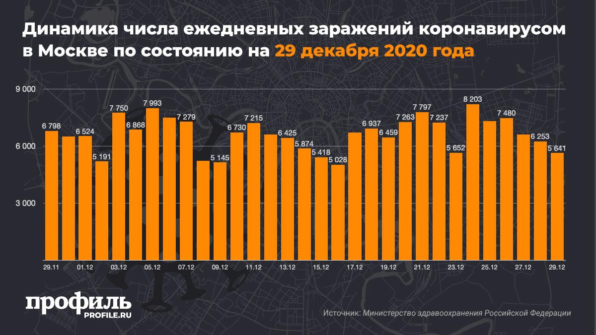 Динамика числа ежедневных заражений коронавирусом в Москве по состоянию на 29 декабря 2020 года