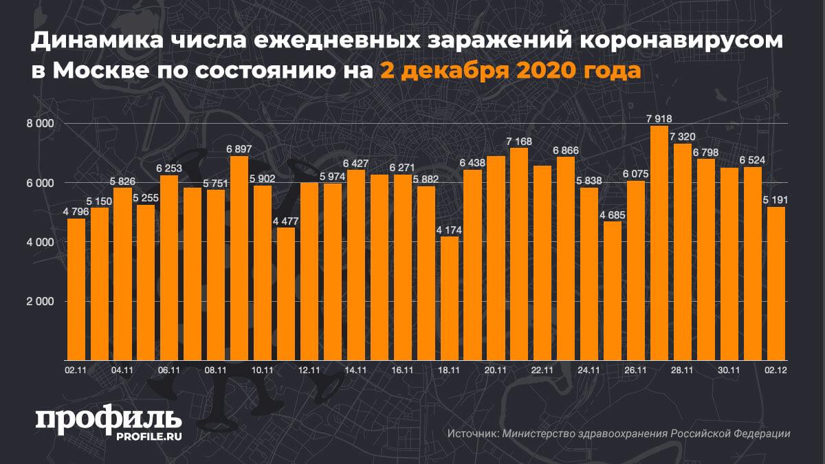 Динамика числа ежедневных заражений коронавирусом в Москве по состоянию на 2 декабря 2020 года