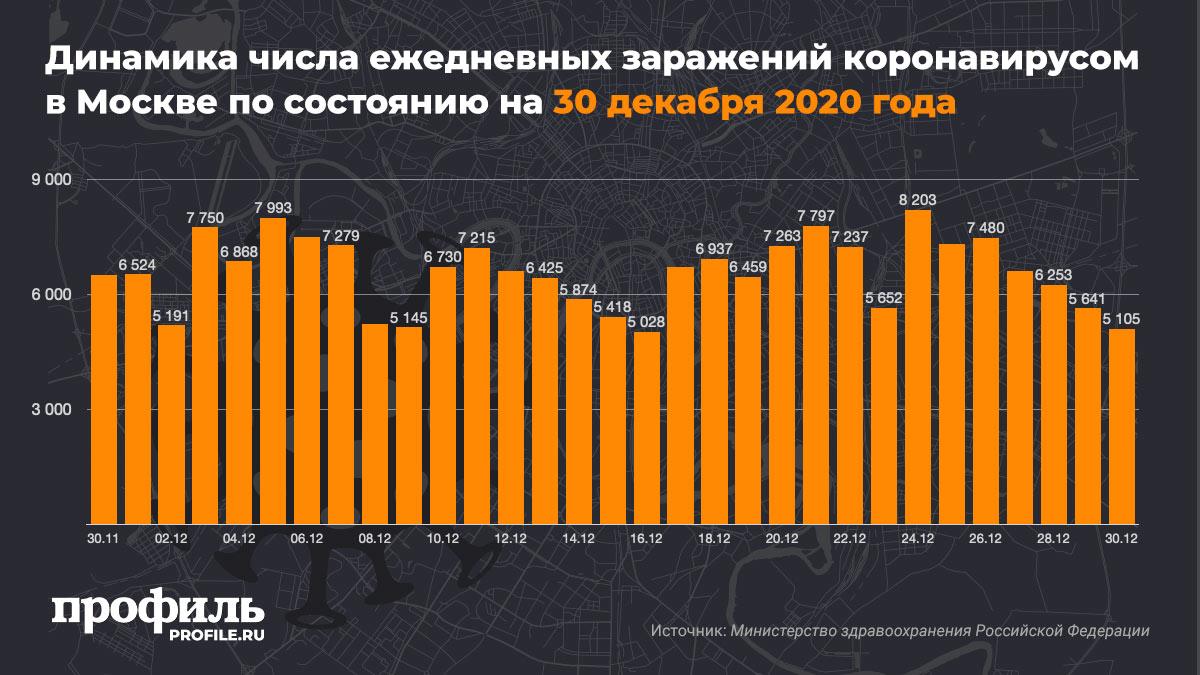 Динамика числа ежедневных заражений коронавирусом в Москве по состоянию на 30 декабря 2020 года