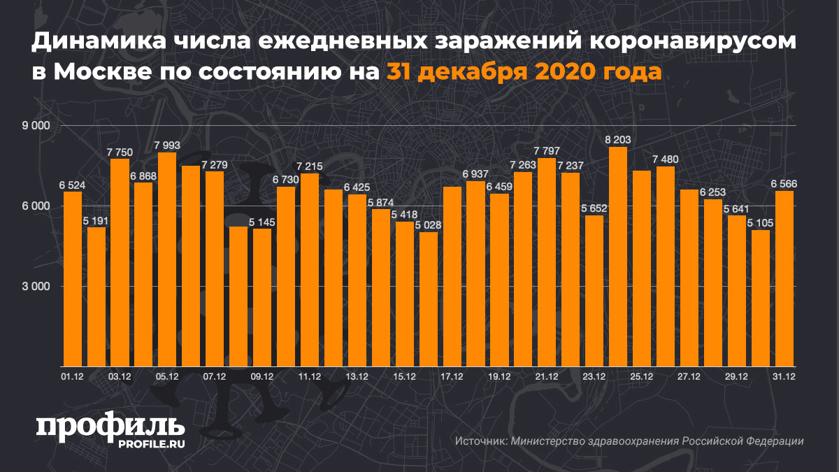 Динамика числа ежедневных заражений коронавирусом в Москве по состоянию на 31 декабря 2020 года