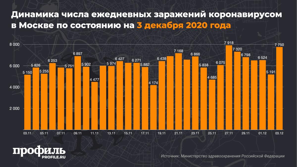 Динамика числа ежедневных заражений коронавирусом в Москве по состоянию на 3 декабря 2020 года
