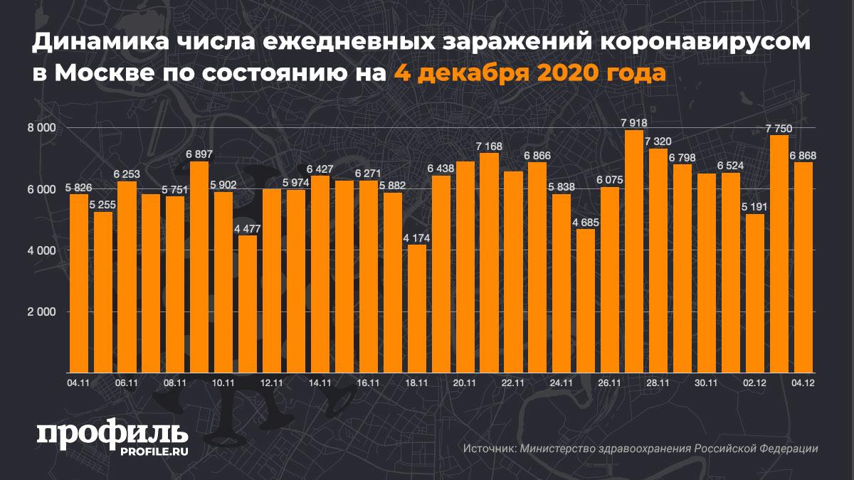 Динамика числа ежедневных заражений коронавирусом в Москве по состоянию на 4 декабря 2020 года