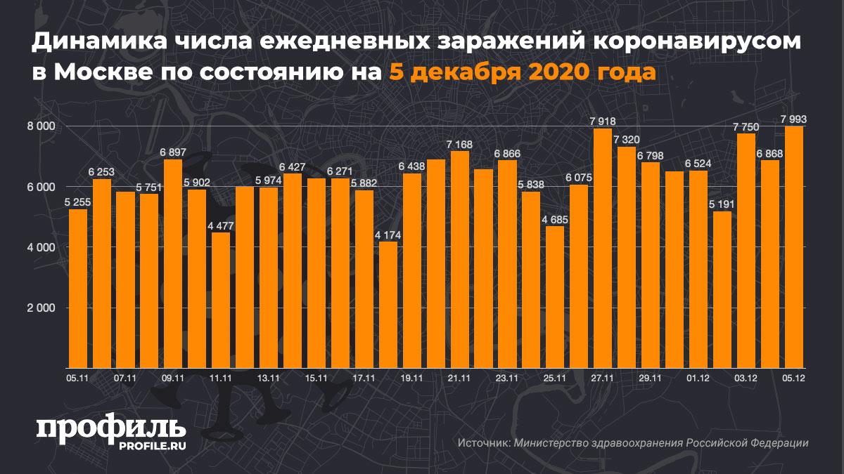 Динамика числа ежедневных заражений коронавирусом в Москве по состоянию на 5 декабря 2020 года