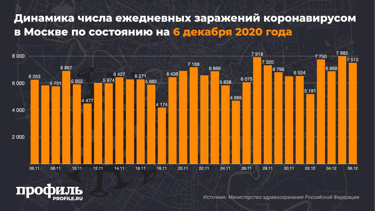 Динамика числа ежедневных заражений коронавирусом в Москве по состоянию на 6 декабря 2020 года