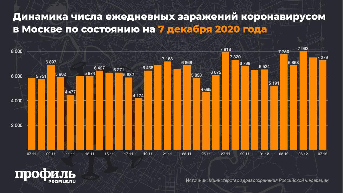 Динамика числа ежедневных заражений коронавирусом в Москве по состоянию на 7 декабря 2020 года