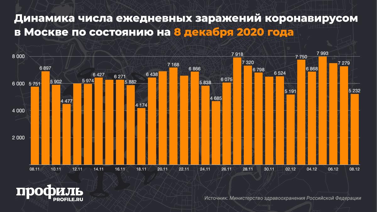 Динамика числа ежедневных заражений коронавирусом в Москве по состоянию на 8 декабря 2020 года