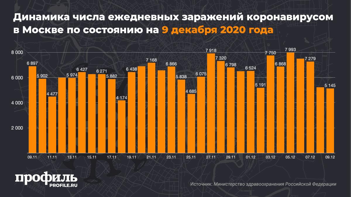 Динамика числа ежедневных заражений коронавирусом в Москве по состоянию на 9 декабря 2020 года