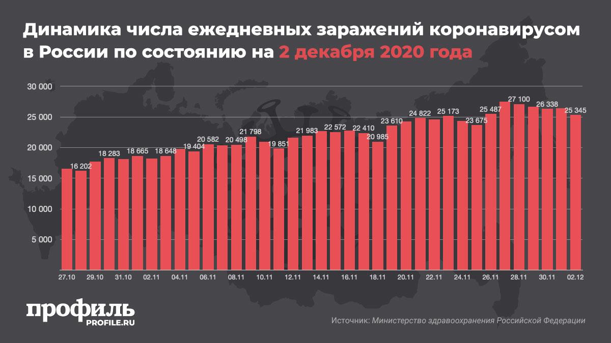 Динамика числа ежедневных заражений коронавирусом в России по состоянию на 2 декабря 2020 года