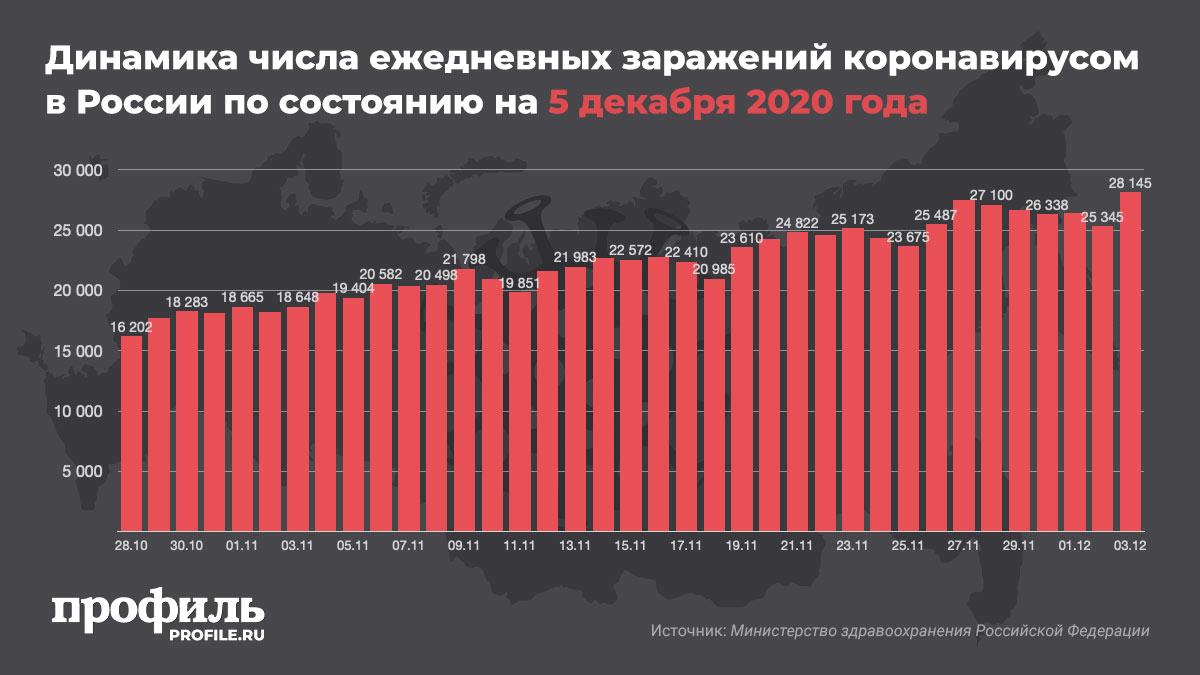 Динамика числа ежедневных заражений коронавирусом в России по состоянию на 5 декабря 2020 года