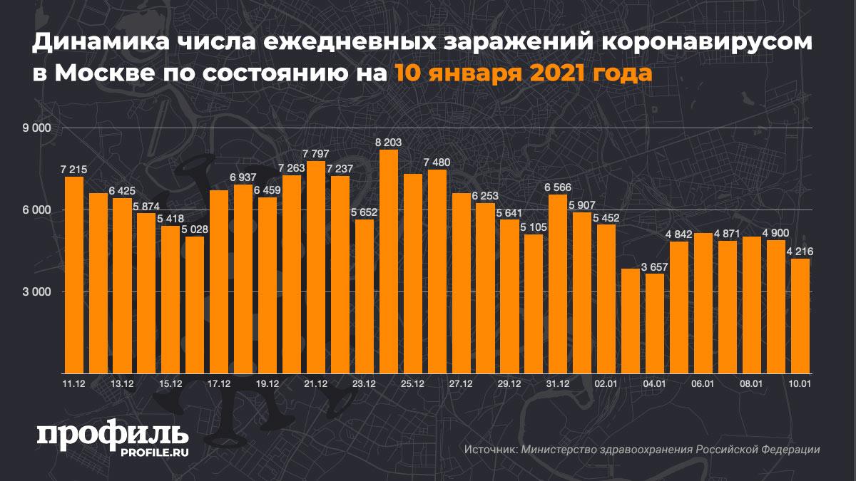 Динамика числа ежедневных заражений коронавирусом в Москве по состоянию на 10 января 2021 года