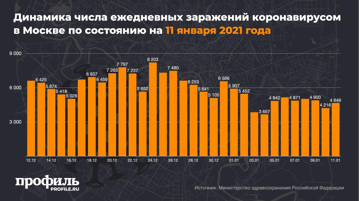 Динамика числа ежедневных заражений коронавирусом в Москве по состоянию на 11 января 2021 года