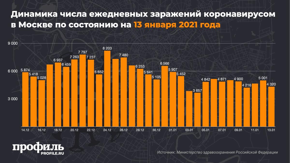 Динамика числа ежедневных заражений коронавирусом в Москве по состоянию на 13 января 2021 года