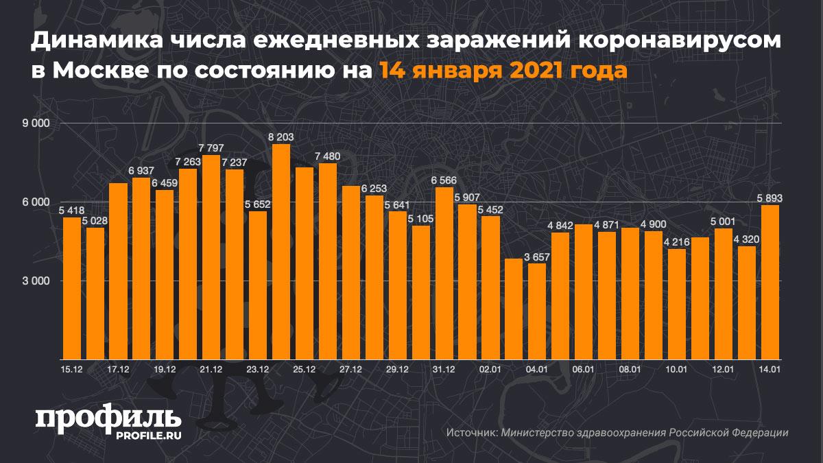 Динамика числа ежедневных заражений коронавирусом в Москве по состоянию на 14 января 2021 года