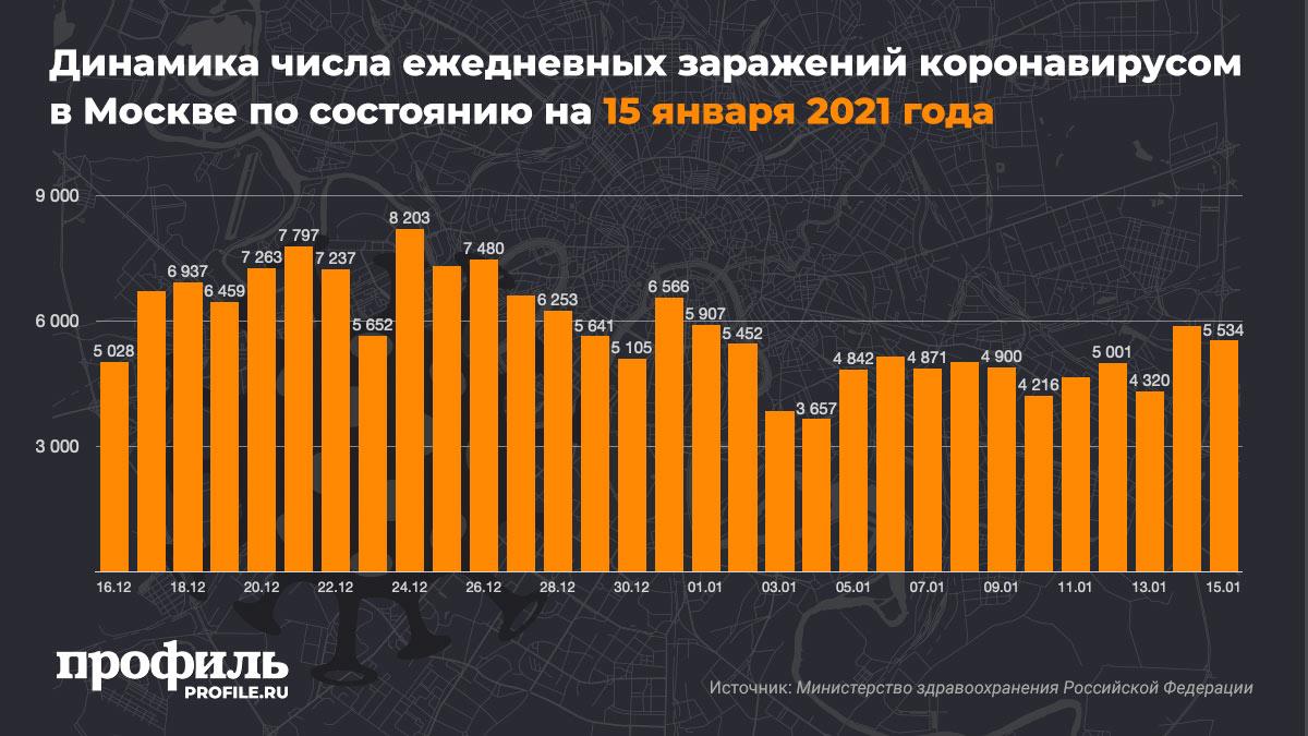 Динамика числа ежедневных заражений коронавирусом в Москве по состоянию на 15 января 2021 года