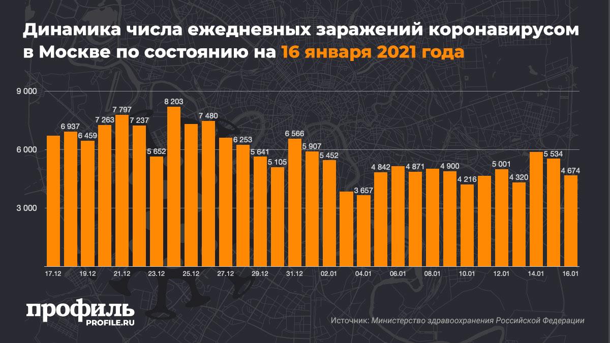 Динамика числа ежедневных заражений коронавирусом в Москве по состоянию на 16 января 2021 года