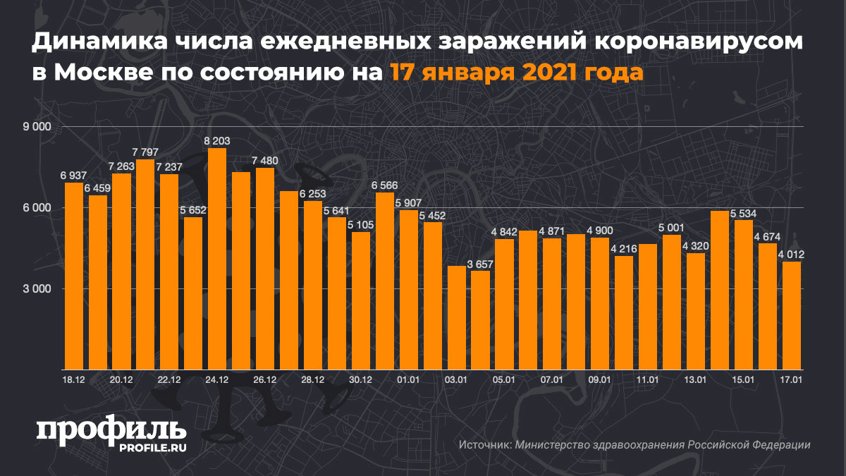 Динамика числа ежедневных заражений коронавирусом в Москве по состоянию на 17 января 2021 года