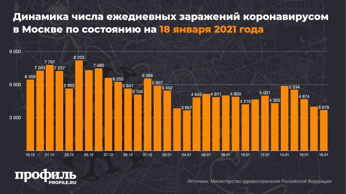 Динамика числа ежедневных заражений коронавирусом в Москве по состоянию на 18 января 2021 года