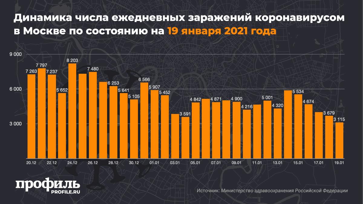 Динамика числа ежедневных заражений коронавирусом в Москве по состоянию на 19 января 2021 года