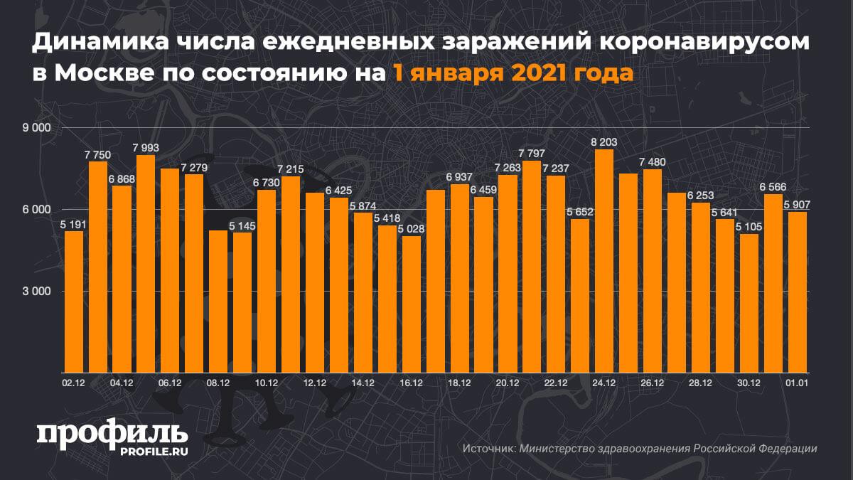 Динамика числа ежедневных заражений коронавирусом в Москве по состоянию на 1 января 2021 года