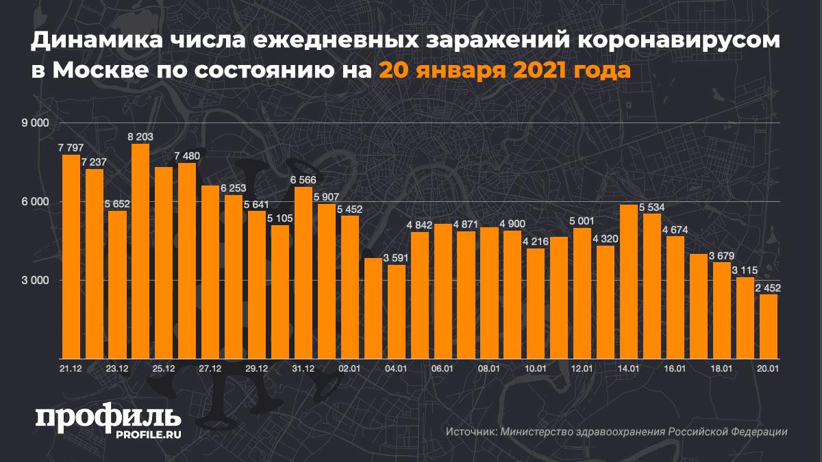 Динамика числа ежедневных заражений коронавирусом в Москве по состоянию на 20 января 2021 года