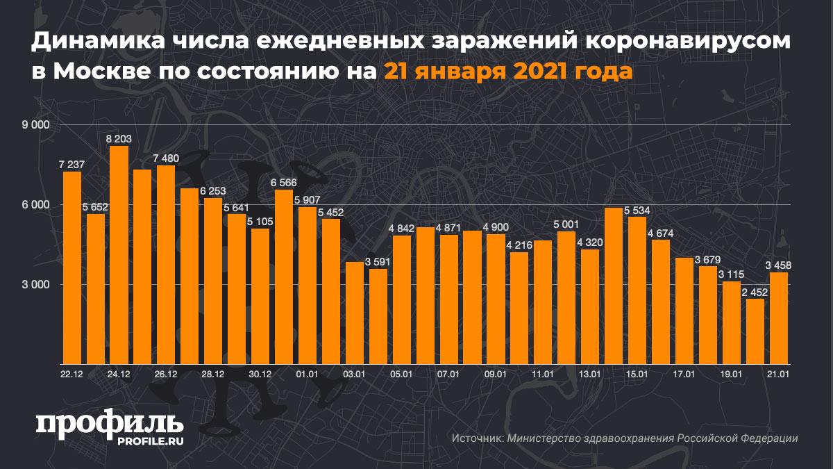 Динамика числа ежедневных заражений коронавирусом в Москве по состоянию на 21 января 2021 года