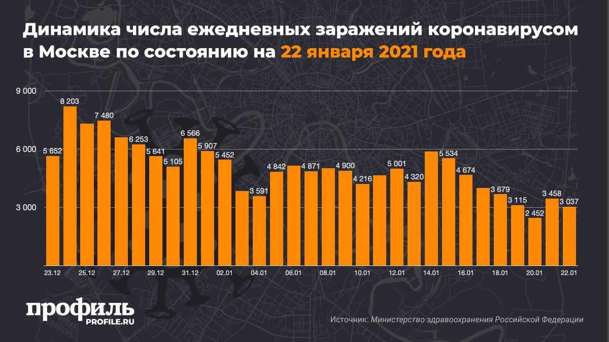 Динамика числа ежедневных заражений коронавирусом в Москве по состоянию на 22 января 2021 года
