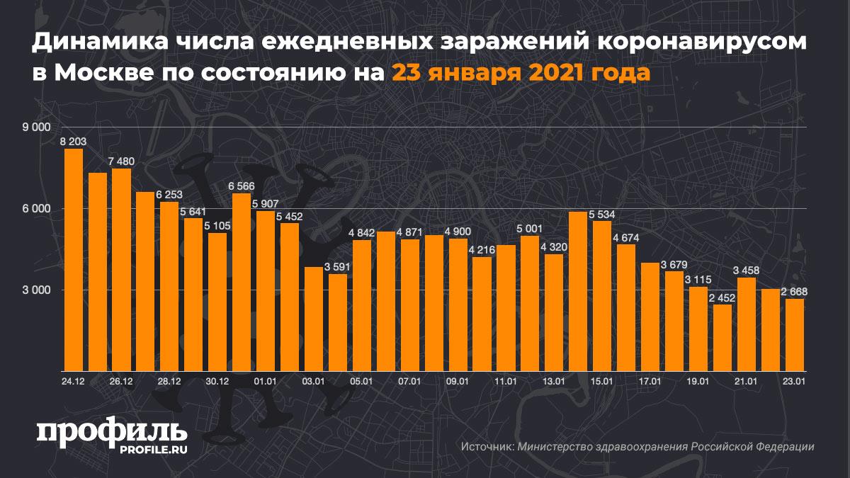 Динамика числа ежедневных заражений коронавирусом в Москве по состоянию на 23 января 2021 года
