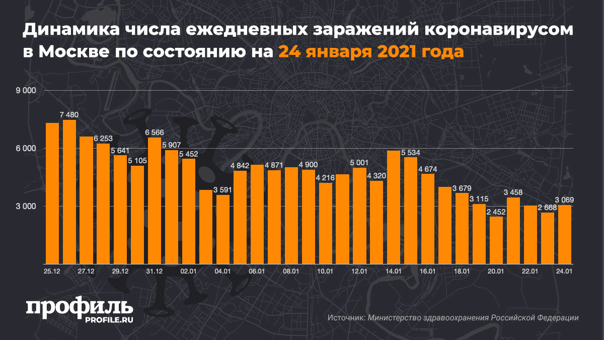 Динамика числа ежедневных заражений коронавирусом в Москве по состоянию на 24 января 2021 года