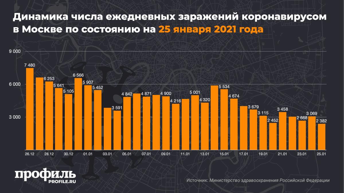 Динамика числа ежедневных заражений коронавирусом в Москве по состоянию на 25 января 2021 года