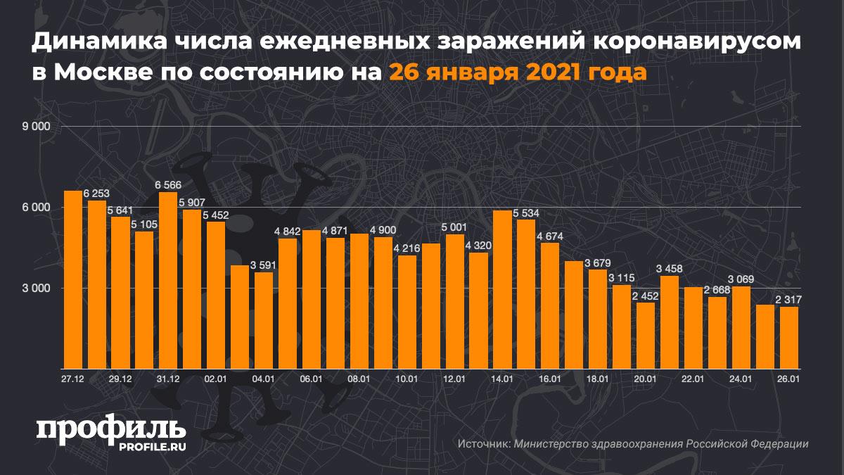 Динамика числа ежедневных заражений коронавирусом в Москве по состоянию на 26 января 2021 года