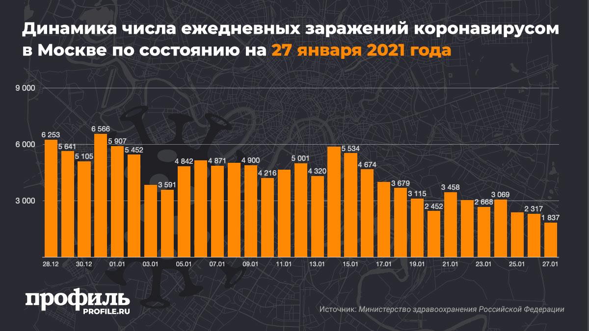Динамика числа ежедневных заражений коронавирусом в Москве по состоянию на 27 января 2021 года