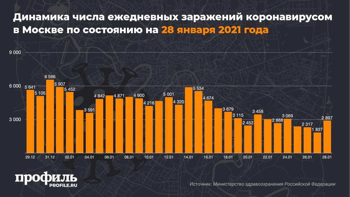 Динамика числа ежедневных заражений коронавирусом в Москве по состоянию на 28 января 2021 года