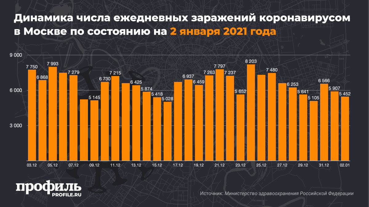 Динамика числа ежедневных заражений коронавирусом в Москве по состоянию на 2 января 2021 года