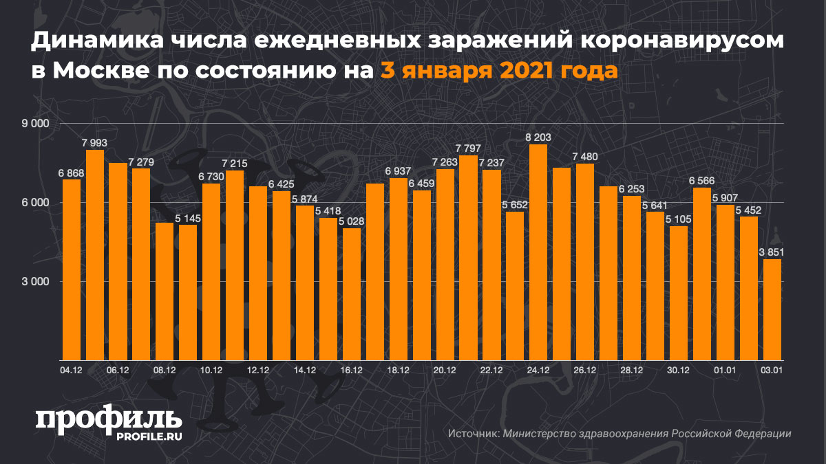 Динамика числа ежедневных заражений коронавирусом в России по состоянию на 3 января 2021 года