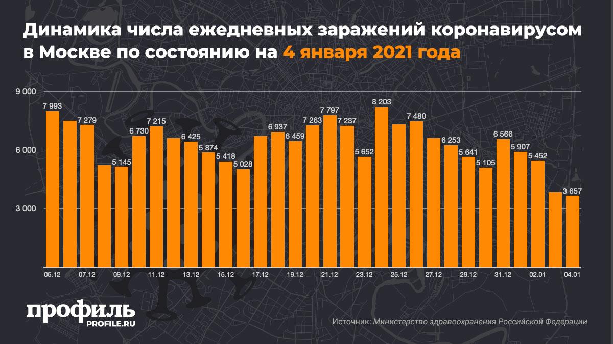 Динамика числа ежедневных заражений коронавирусом в Москве по состоянию на 4 января 2021 года