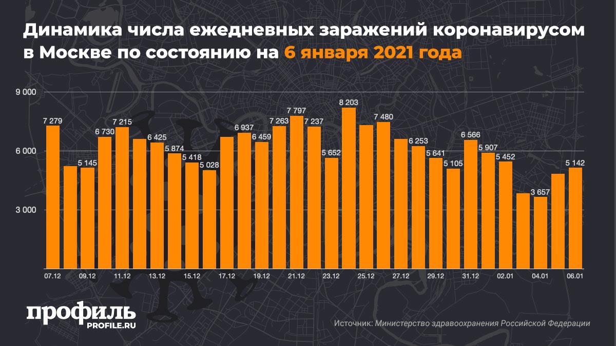 Динамика числа ежедневных заражений коронавирусом в Москве по состоянию на 6 января 2021 года