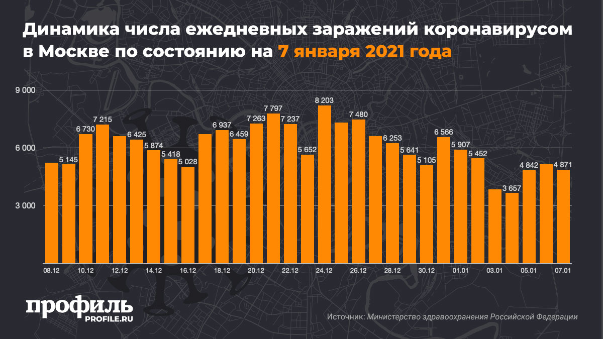 Динамика числа ежедневных заражений коронавирусом в Москве по состоянию на 7 января 2021 года