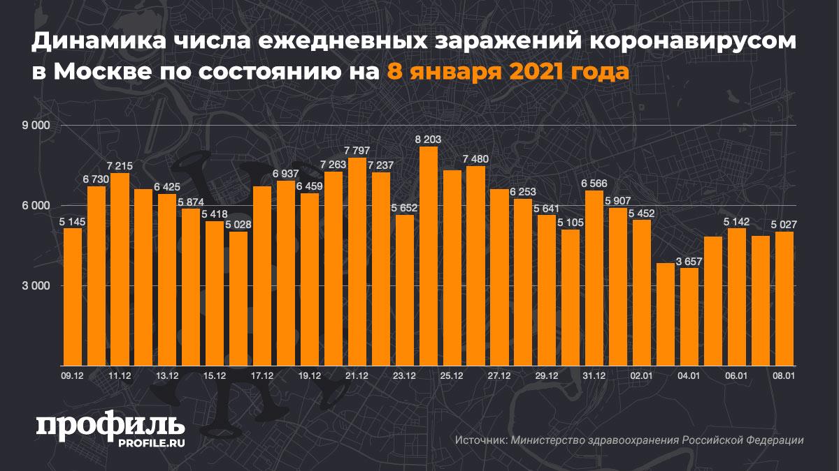 Динамика числа ежедневных заражений коронавирусом в Москве по состоянию на 8 января 2021 года