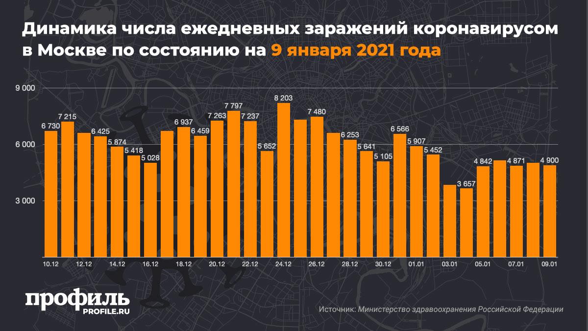 Динамика числа ежедневных заражений коронавирусом в Москве по состоянию на 9 января 2021 года