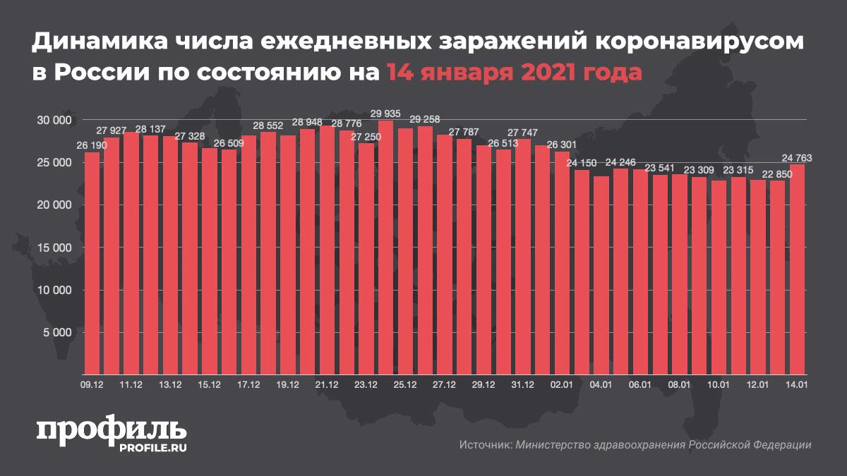 Динамика числа ежедневных заражений коронавирусом в России по состоянию на 14 января 2021 года