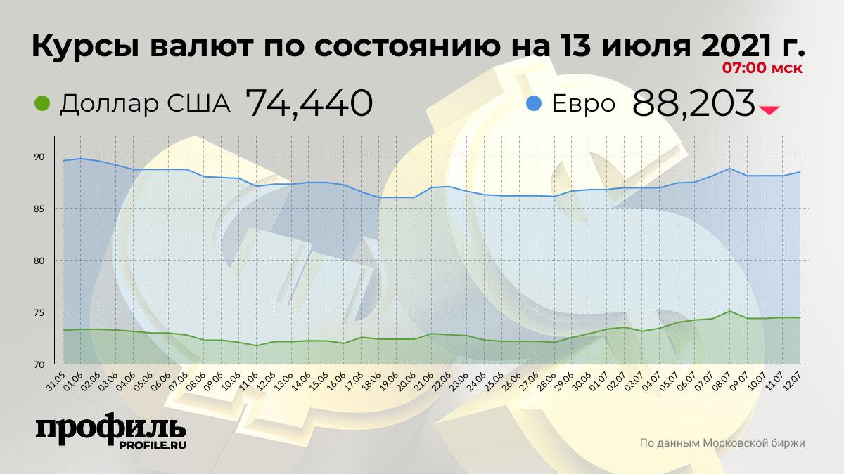 Курсы валют по состоянию на 13 июля 2021 г. 07:00 мск