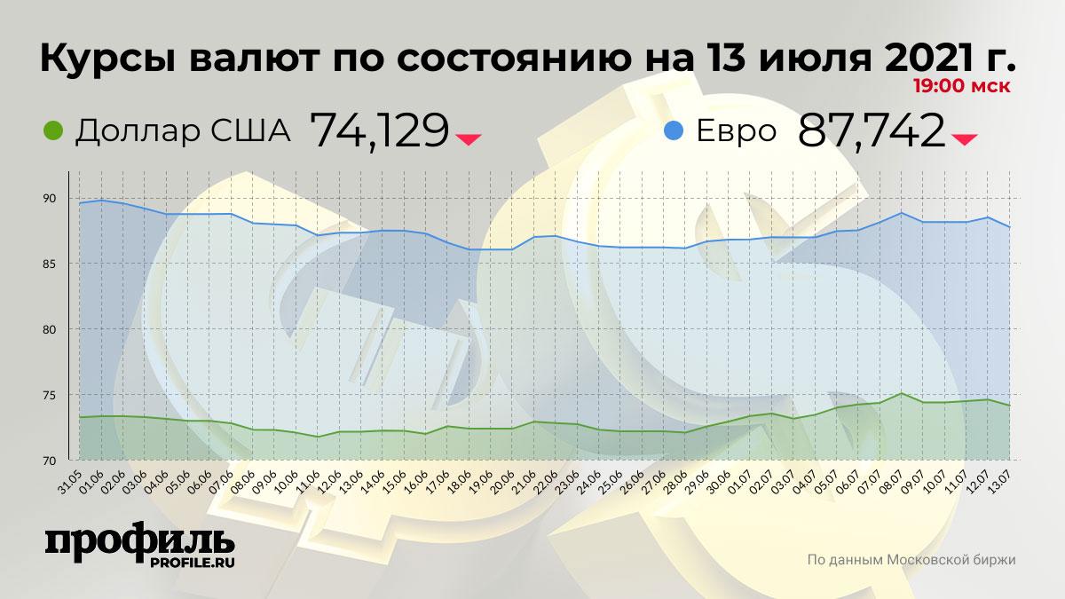 Курсы валют по состоянию на 13 июля 2021 г. 19:00 мск