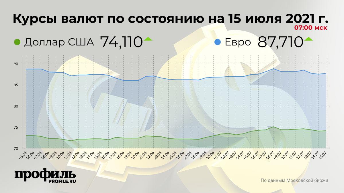 Курсы валют по состоянию на 15 июля 2021 г. 07:00 мск