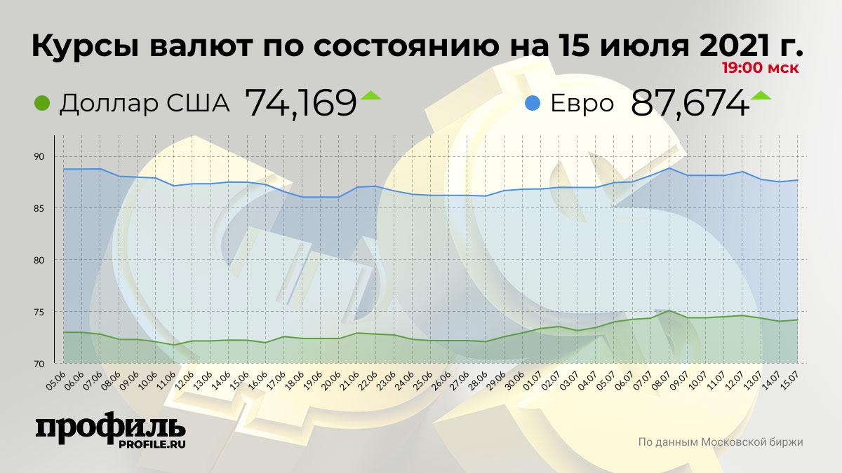 Курсы валют по состоянию на 15 июля 2021 г. 19:00 мск